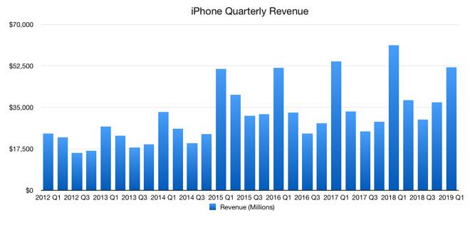 Quarterly iPhone revenue