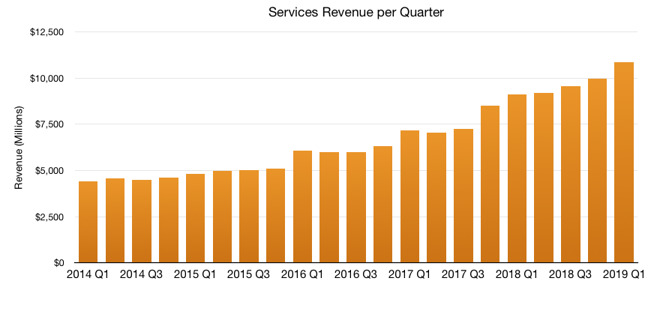 Services revenue over time
