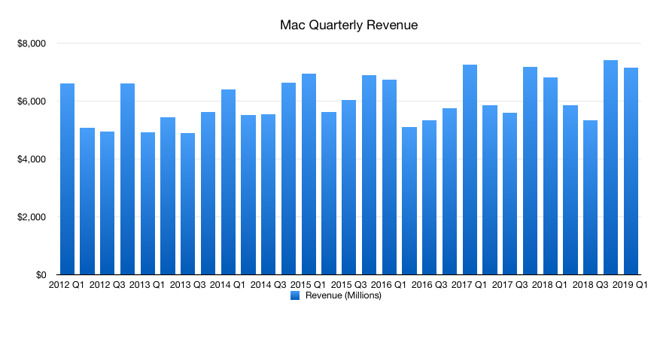 Revenue from the Mac over time