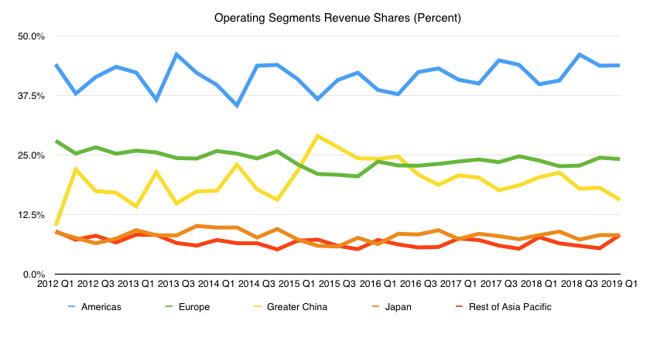 Operating segment revenue shares as a percentage