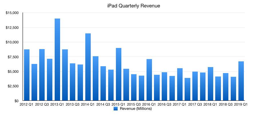 iPad revenue
