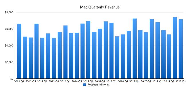 Mac revenue
