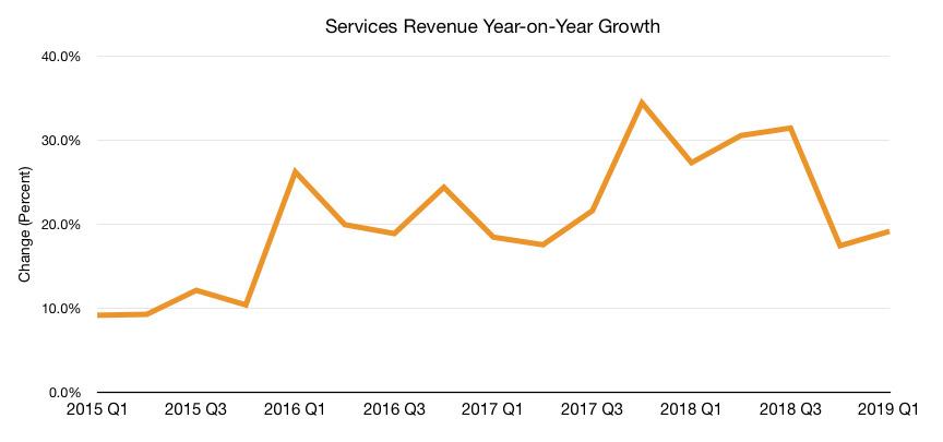 Services revenue growth