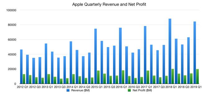 Apple quarterly revenue and net profit