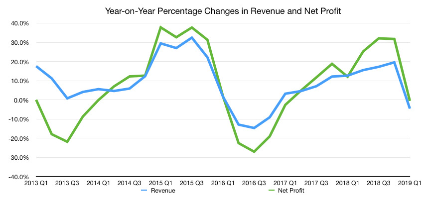 Year-on-year revenue and net profit changes
