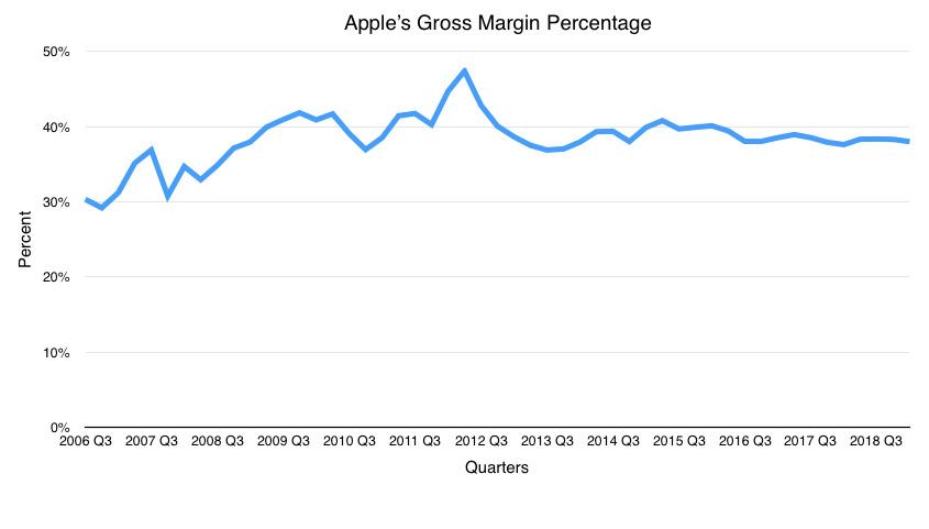 Gross margin as a percentage of revenue