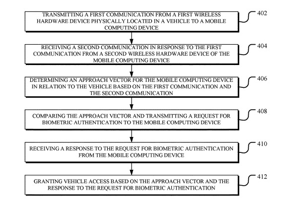 A process for authentication using biometric security
