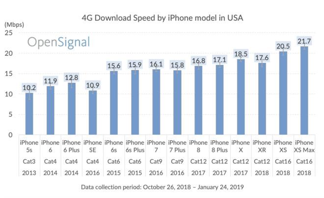 Opensignal download speeds