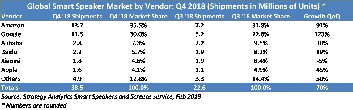 Strategy Analytics' chart of smart speaker vendor shipments