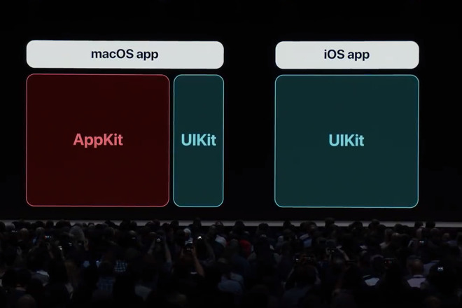 Apple unveiled the start of its plan to bring iOS apps to the Mac at 2018's WWDC