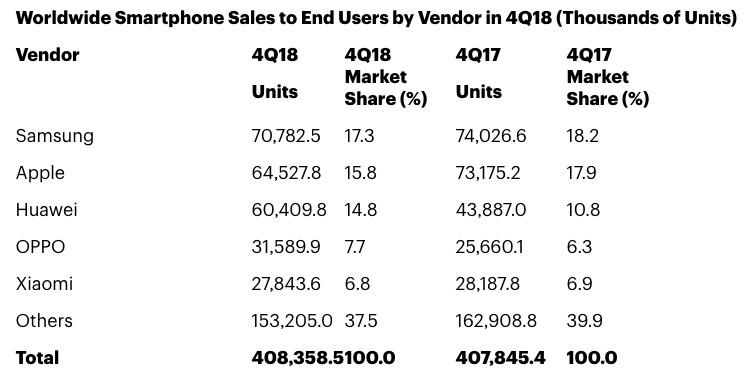 Gartner's table of global smartphone unit sales for Q4 2018