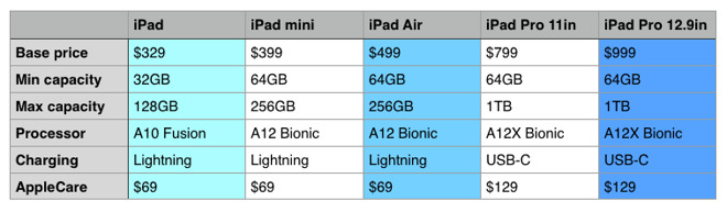 Chart 1: comparing the basic details of the iPad lineup