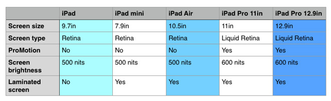 Chart 2: comparing the crucial screen differences between the iPads