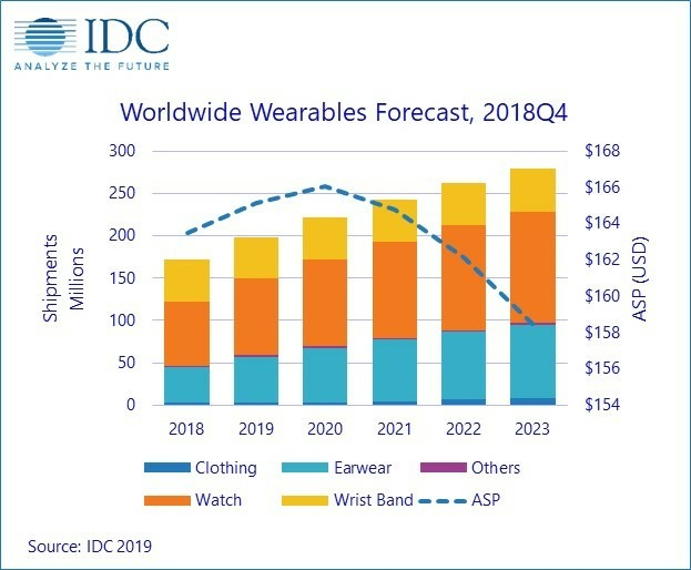 IDC wearables data