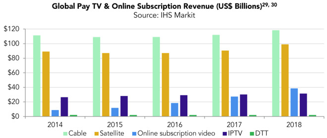 There are now more paid streaming TV watchers than cable subscribers