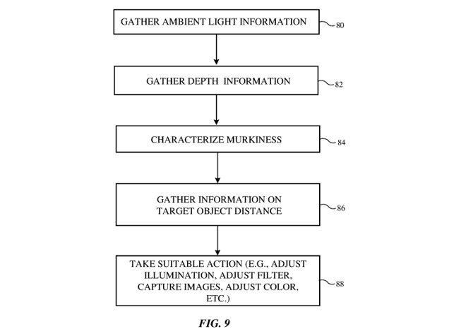 A flow chart of operations the filtering system would perform to automatically edit a photograph
