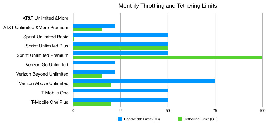 The limits for each price plan before connection throttling can occur, and how much tethering allowance each offers.
