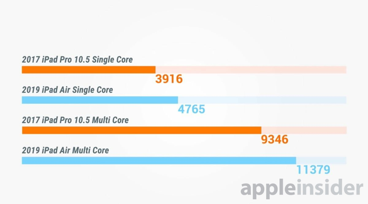 Geekbench scores for 2017 iPad Pro and 2019 iPad Air