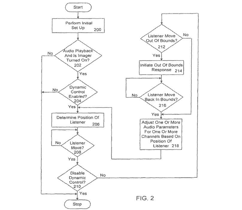 A flowchart for dynamic control of audio playback, based on a user's position