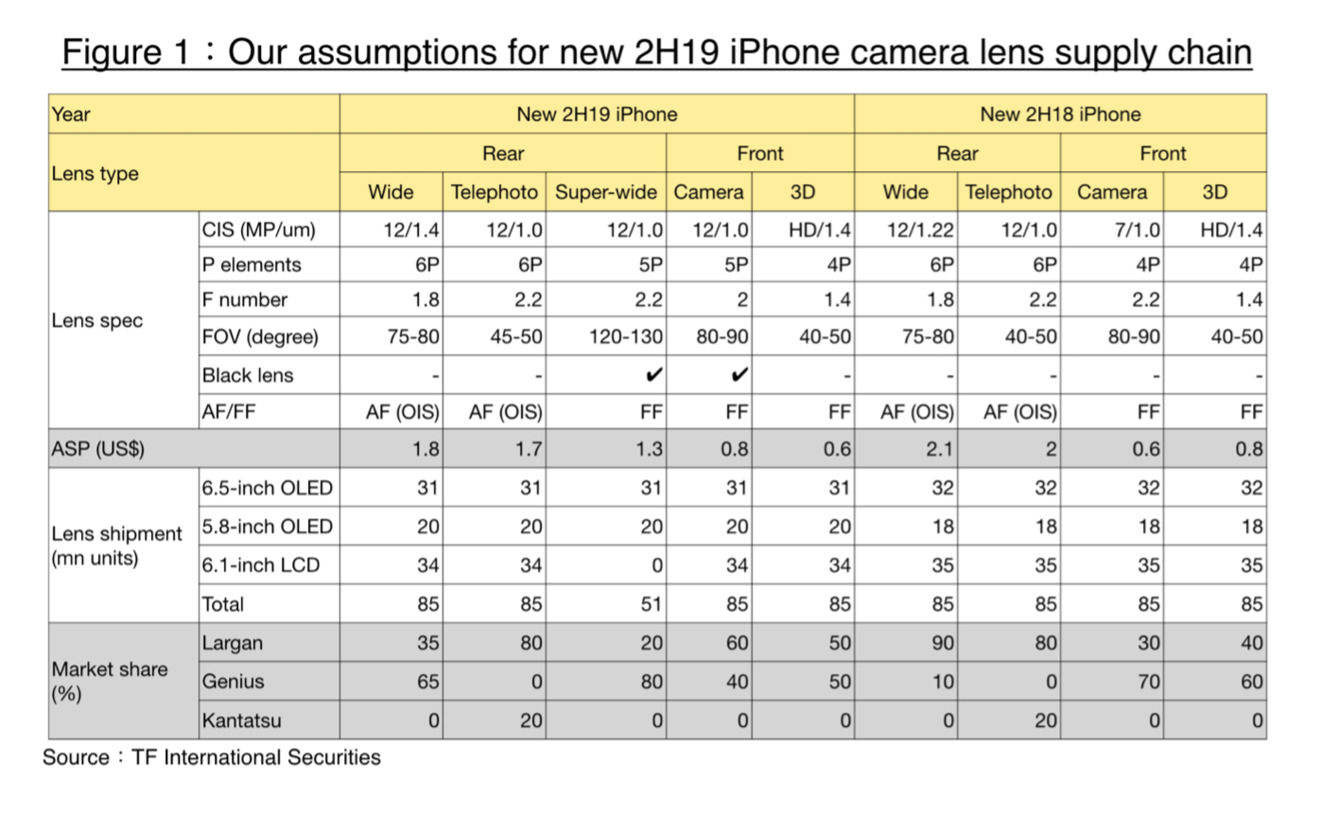 Ming-Chi Kuo's camera expectations for the 2019 iPhone lineup