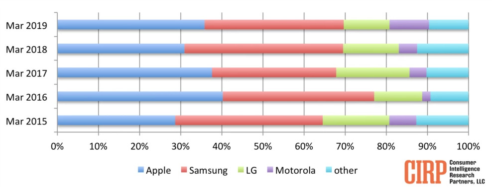 Brand share of mobile phone activations (via CIRP)