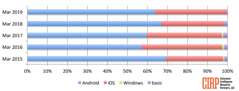 Mobile operating system market share (via CIRP)