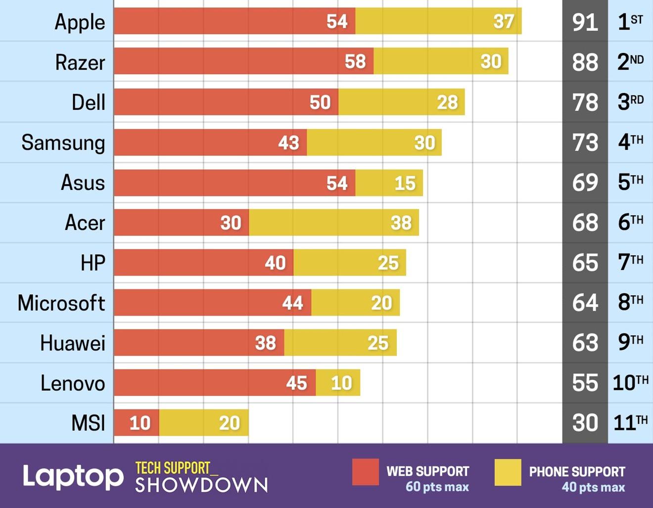 Laptop Magazine rankings