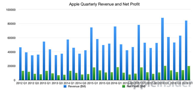 Apple's quarterly revenue and net profit, as of January's financial results