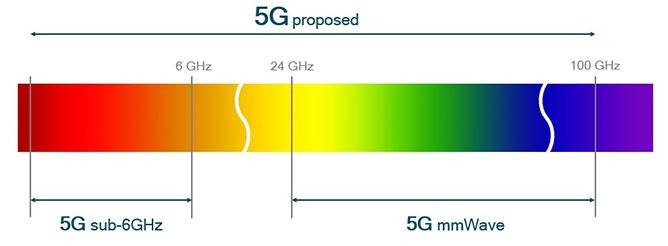 An illustration of the areas of spectrum 5G could operate within (via Qualcomm)