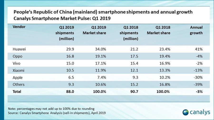 Canalys March 2019 quarter China