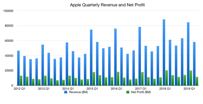 2019 Q2 Quarterly revenue and net profit