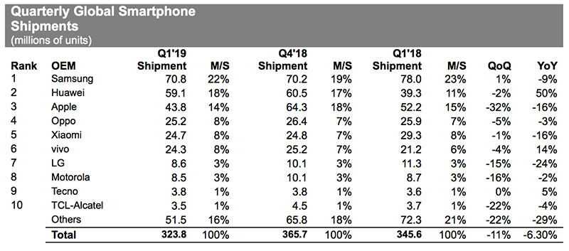 IHS Markit: Apple Shipped 43.8M iPhones in Q1, Down 16% from 2018