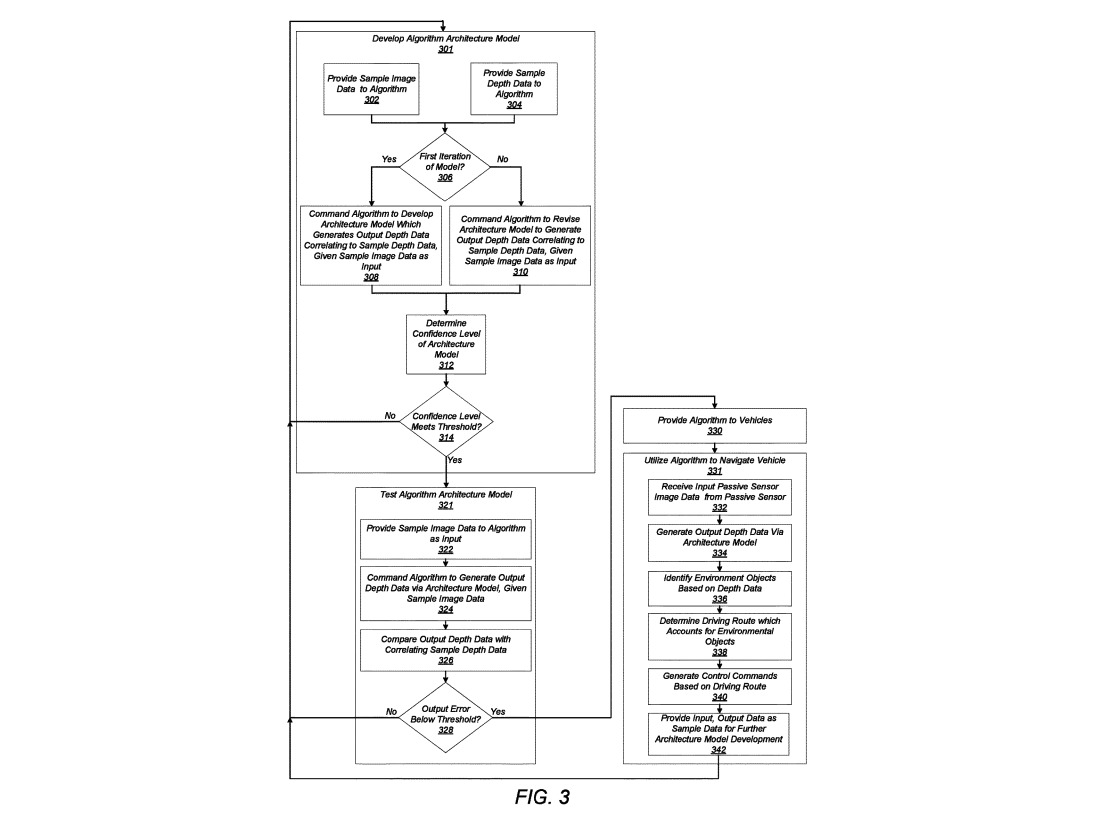 A flowchart of the confidence algorithm used for confirming if the model is good enough to use.