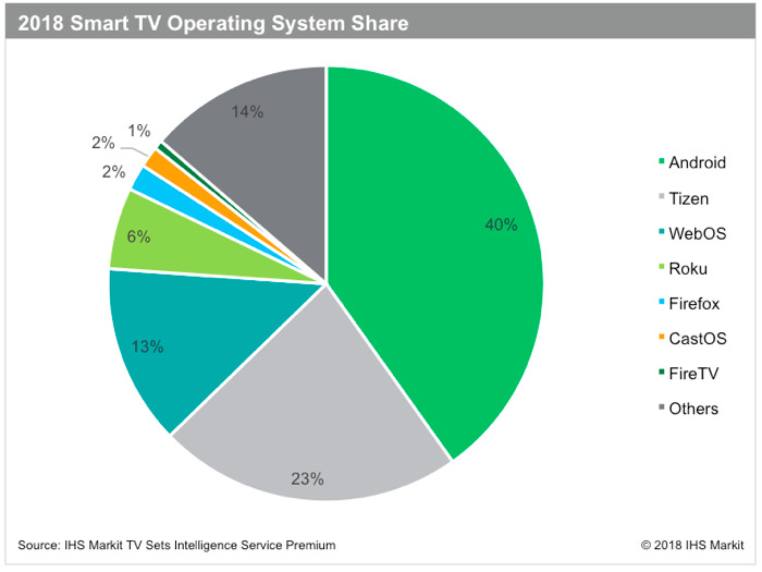 TV sales 2018