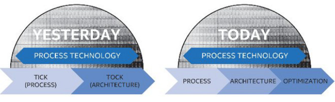 Intel's illustration of its extra 'tock' cadence strategy adding an optimization step between die shrinks
