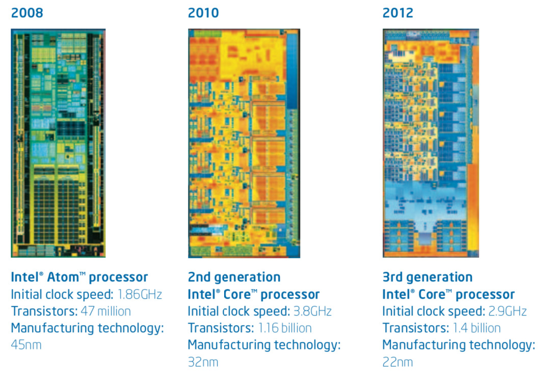 As the process shrinks, the designs get more complex as more transistors can be placed into a smaller space (via Intel)
