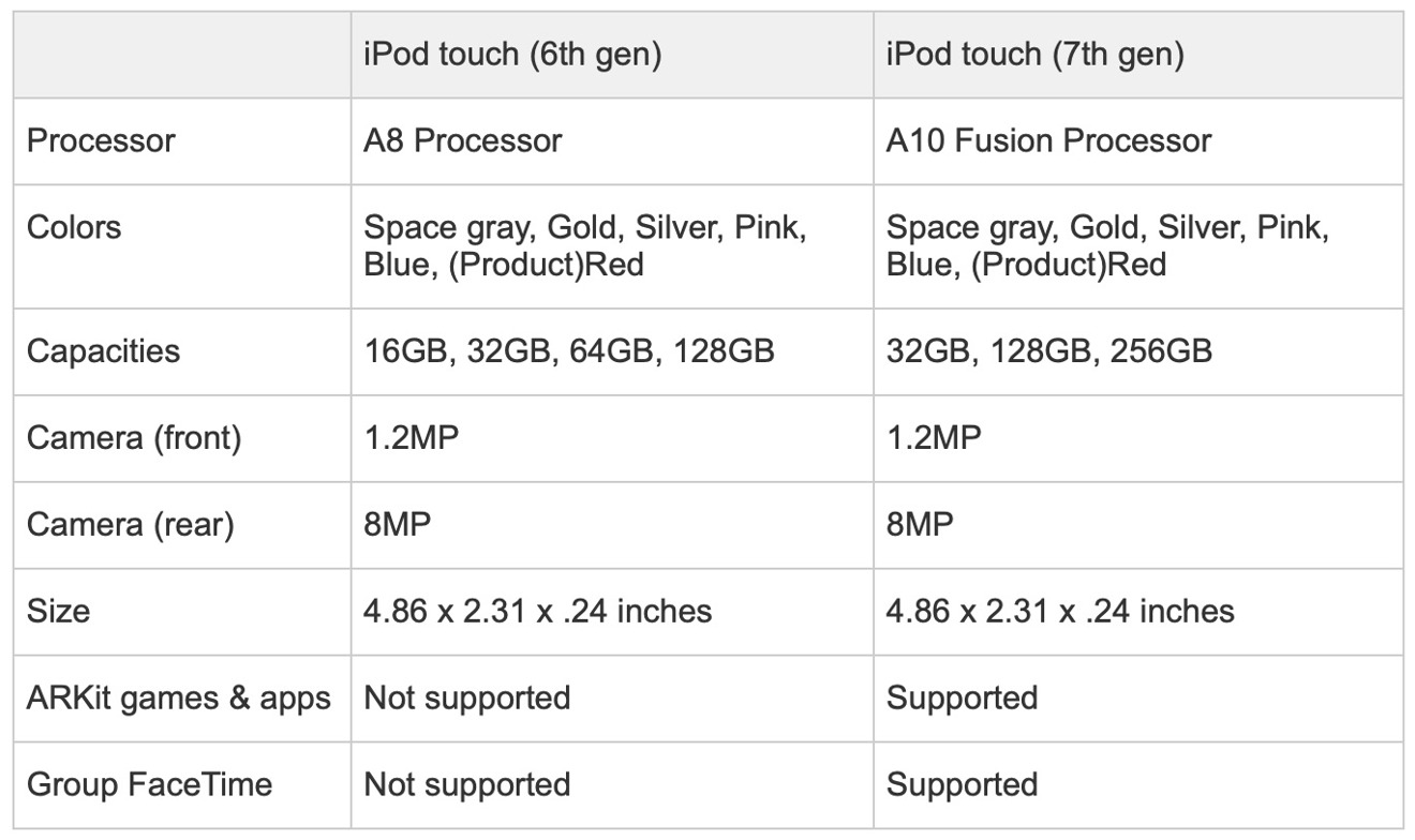 iPod touch 2019 specs