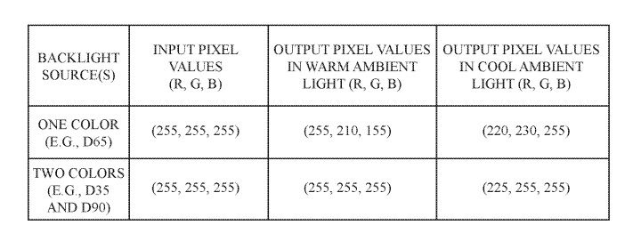 An example of pixel value truncation when accounting for single and dual-source backlights