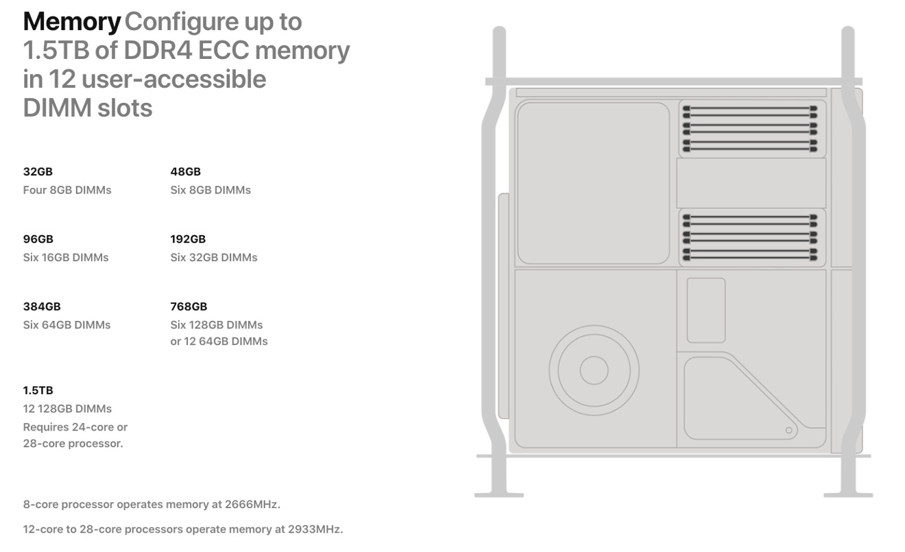 Apple's definition of memory modules for different Mac Pro configurations