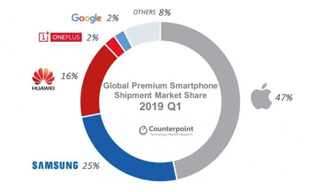 Counterpoint Q1 premium smartphone data