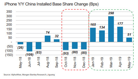 Morgan Stanley China install base