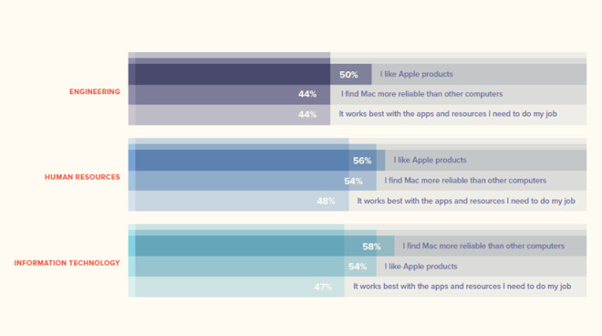 Survey shows why end users prefer mac