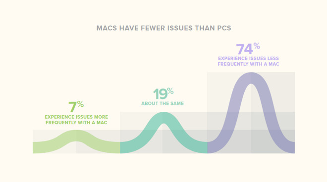 74 percent of users experience fewer issues on Mac with PC