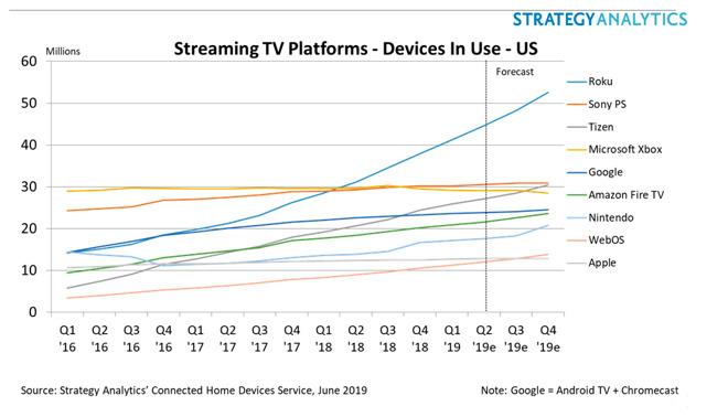 Apple TV trails behind Roku, other TV platforms in US device sales