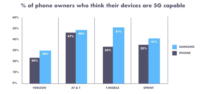 Chart showing iPhone owner percentages who believe they are 5G-ready (via Decluttr)