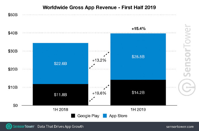 Apple's App Store Generated 80% More Revenue Than Google Play