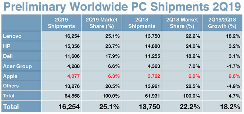 photo of Apple's Mac sales are up a lot or down slightly in Q2 depending on who you ask image