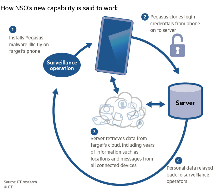 Graphic from the Financial Times illustrating how the NSO Group's Pegasus software now works