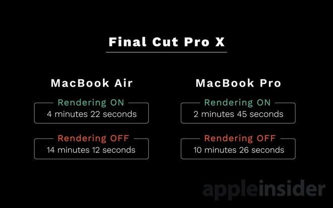 Final Cut Pro X results