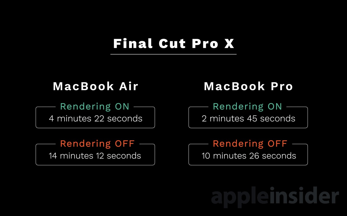 Final Cut Pro X results